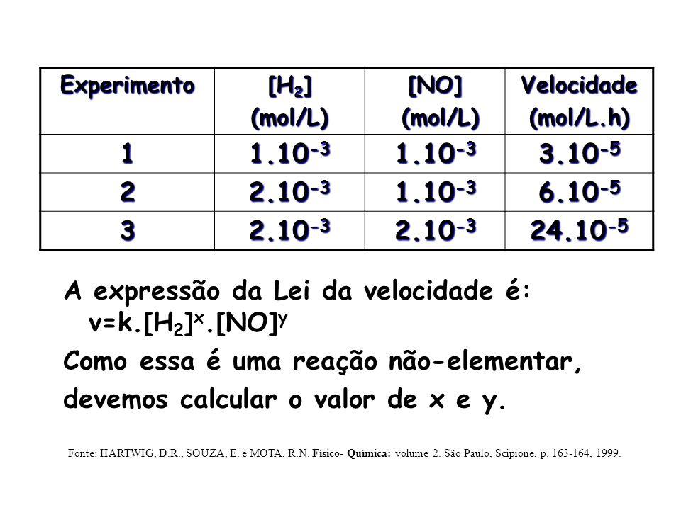 A expressão da Lei da velocidade é: v=k.[H2]x.[NO]y